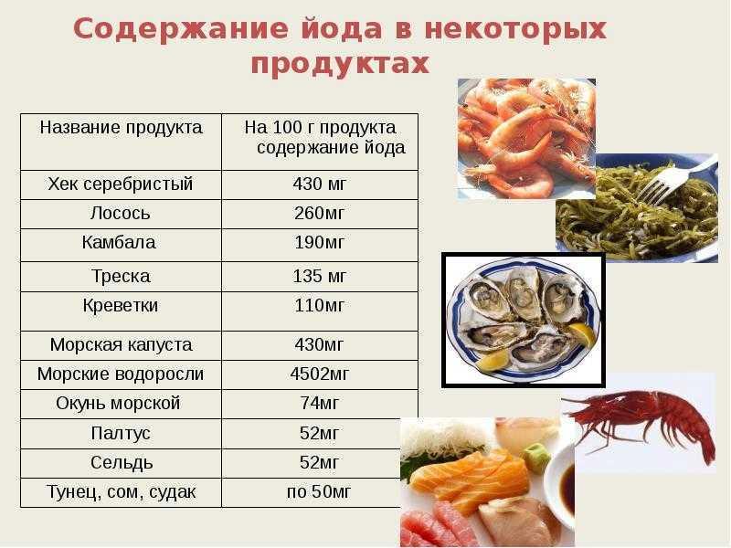 В каких продуктах содержится йод - топ 10 продуктов. кофакторы йода