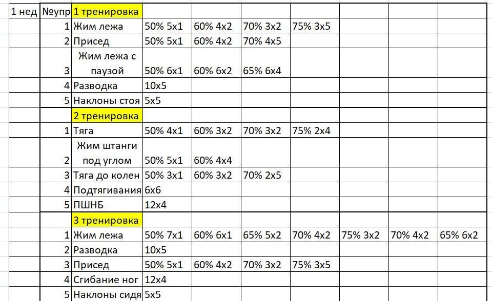 Есть ли смысл тренироваться 5 раз в неделю - bikeandme.com.ua