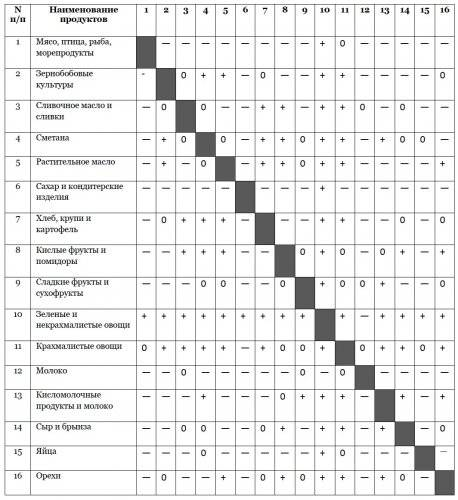 Раздельное питание: таблица сочетания продуктов