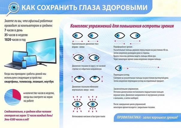 Как не испортить и сохранить зрение при работе за компьютером: 5 правил защиты