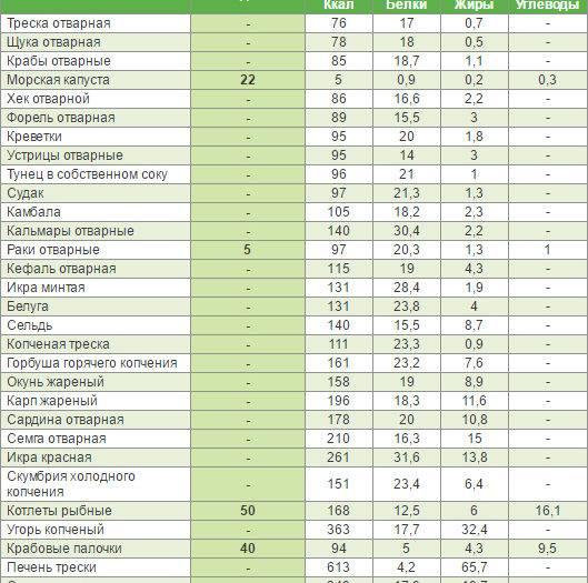 Гликемический индекс и калорийность продуктов питания + таблица