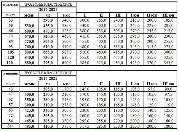 Таблицы разрядных нормативов по пауэрлифтингу федерации пауэрлифтинга россии 2010г.