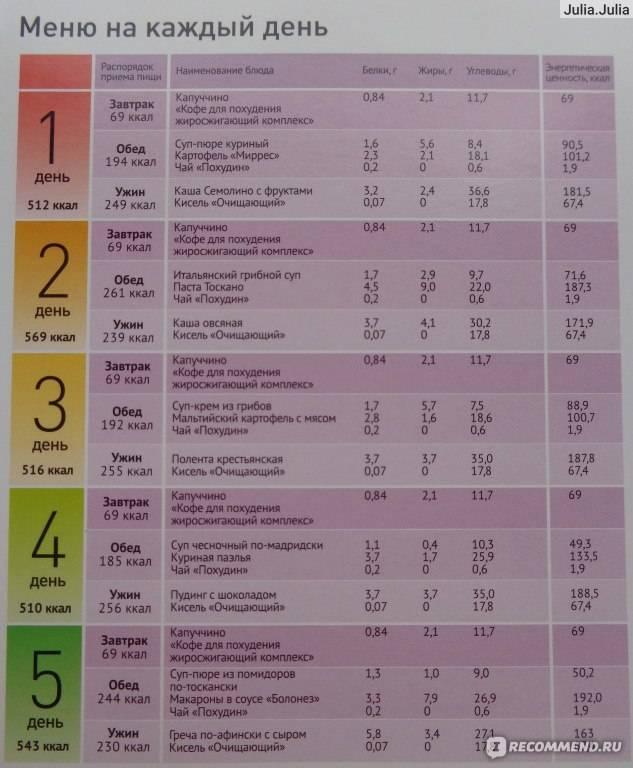 Планирование меню на неделю, руководство+шаблоны