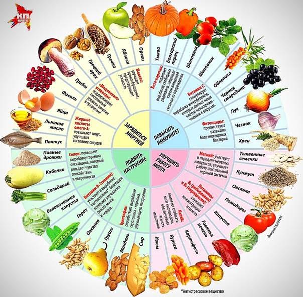 Дробное питание: суть и принципы диеты, меню на неделю