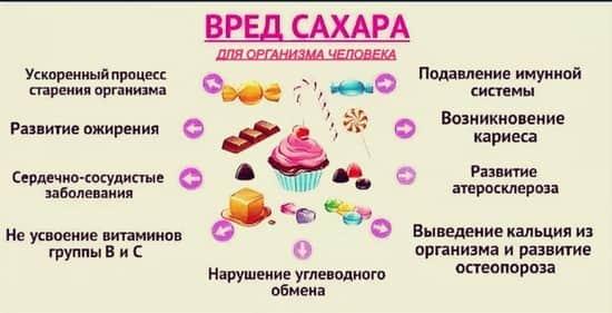 Влияние сахара на зубы