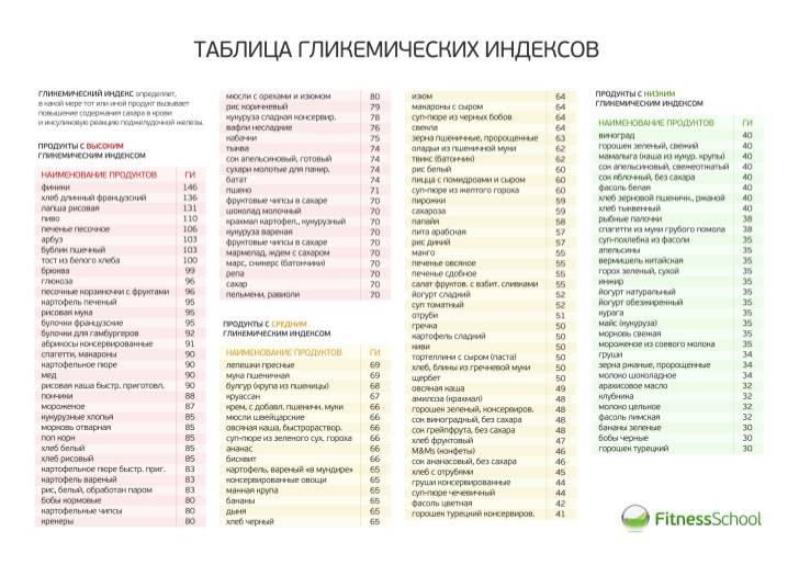 Гликемический индекс продуктов: что такое, польза и вред, таблицы