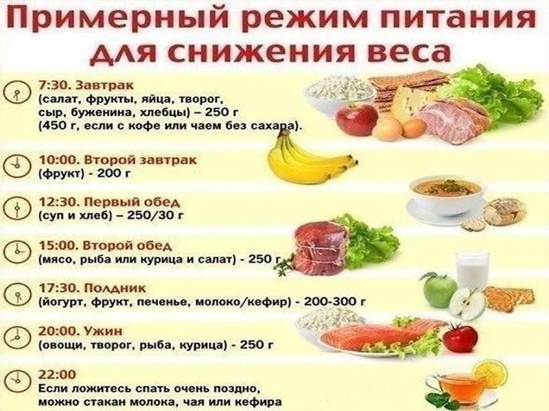 Рацион правильного питания: для мужчин, женщин и детей, меню на неделю для похудения