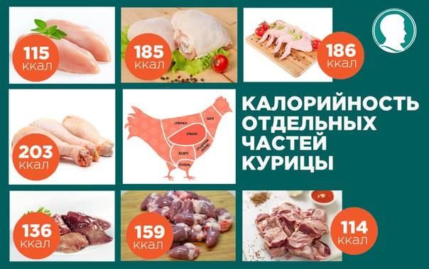 Куриные крылышки: калорийность на 100 грамм — 222 ккал. белки, жиры, углеводы, химический состав.
