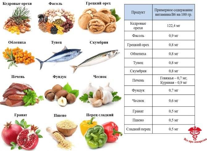 В каких продуктах содержится витамин а и как восполнить его дефицит