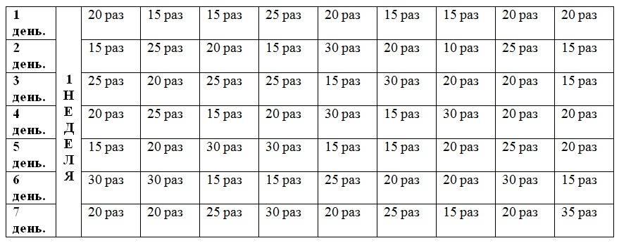 Как накачать пресс до кубиков за 30 минут в неделю
