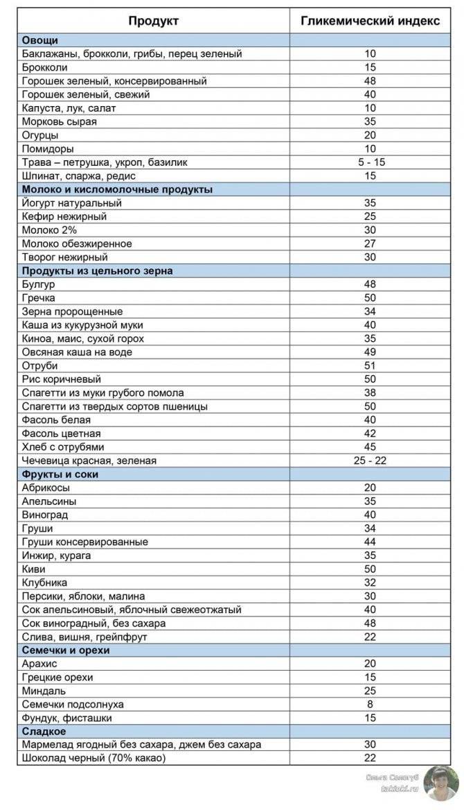 Низкоуглеводные продукты - продукты для низкоуглеводной диеты