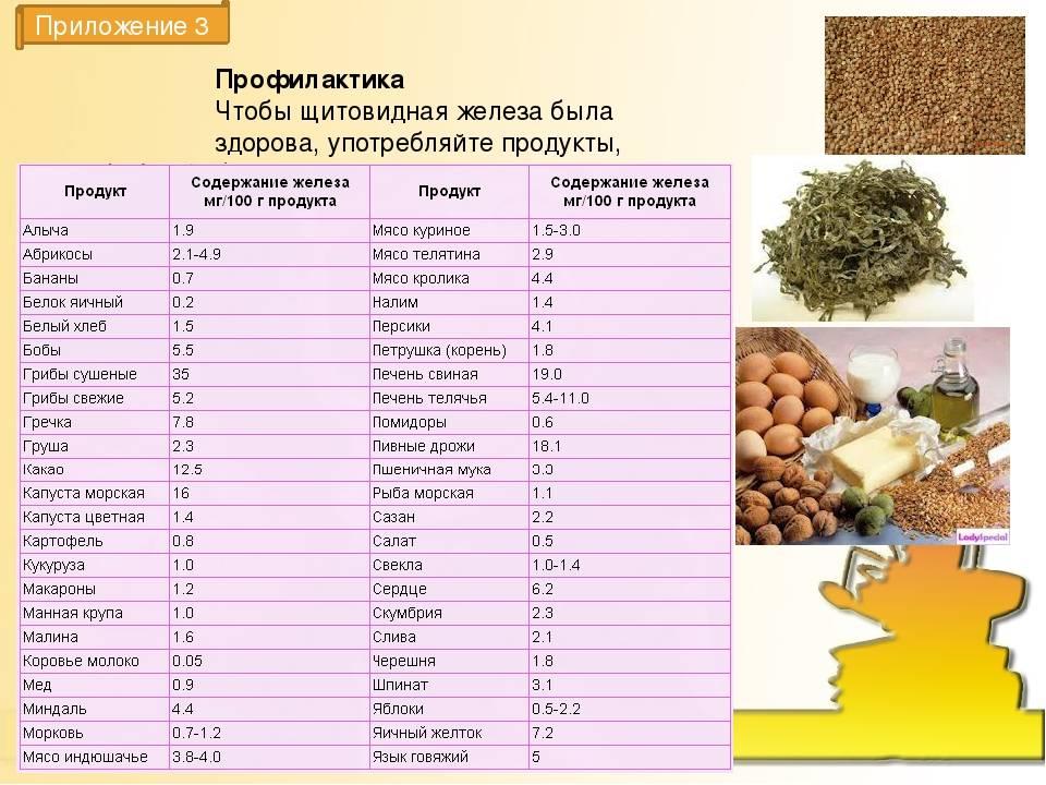 Продукты питания богатые йодом (i)