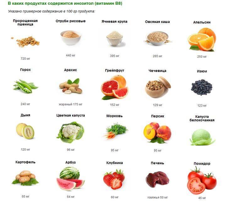 В каких продуктах содержится витамин в   15 продуктов