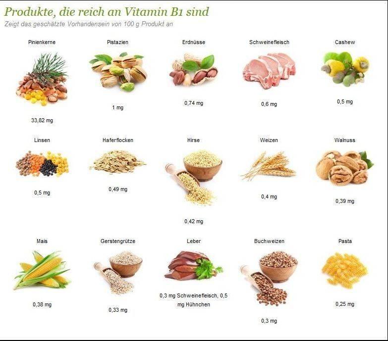В каких продуктах содержится больше всего витаминов