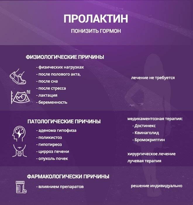 Гиперпролактинемия - симптомы, причины и лечение. клиника мосмед
