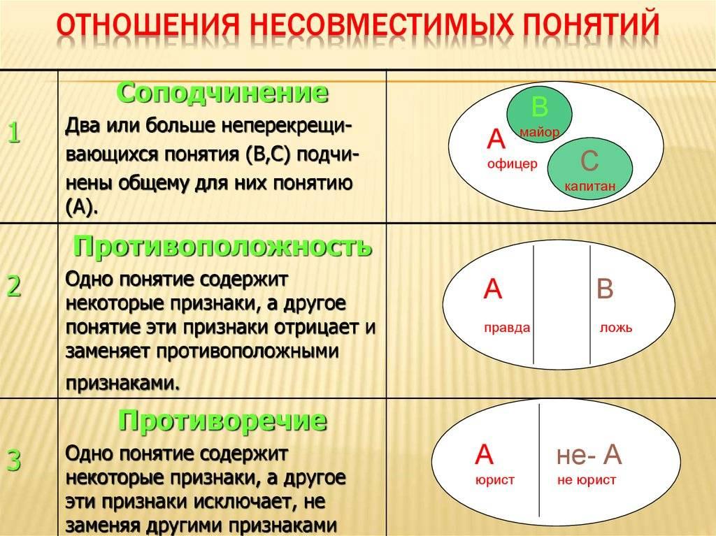 § 5. логические отношения между понятиями