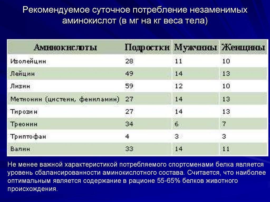 Лизин в продуктах питания (таблица)