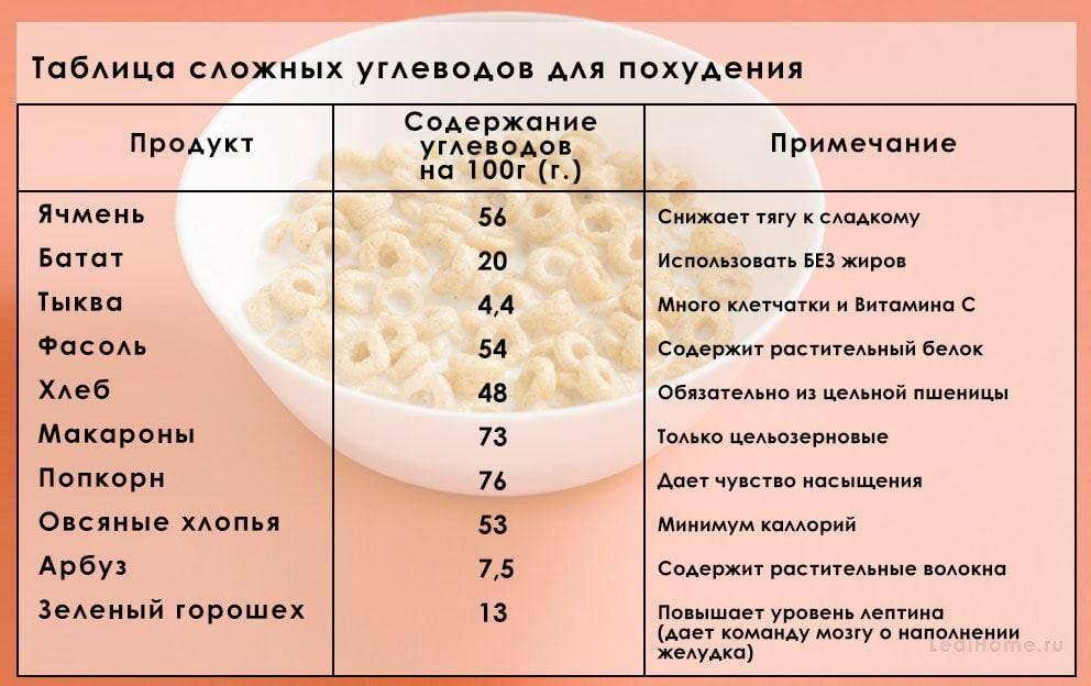 Медленные углеводы: таблица, список продуктов для похудения