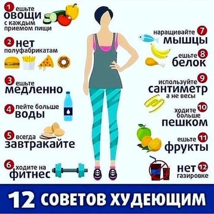 Фитнес диета для похудения для женщин и мужчин - описание