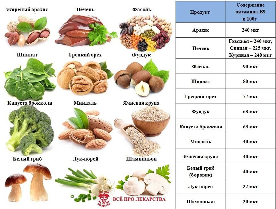 20 продуктов с высоким содержанием витамина c