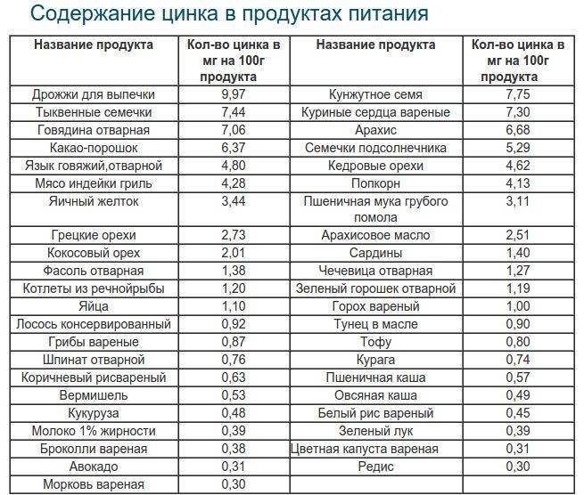 Цинк в продуктах питания (таблица)