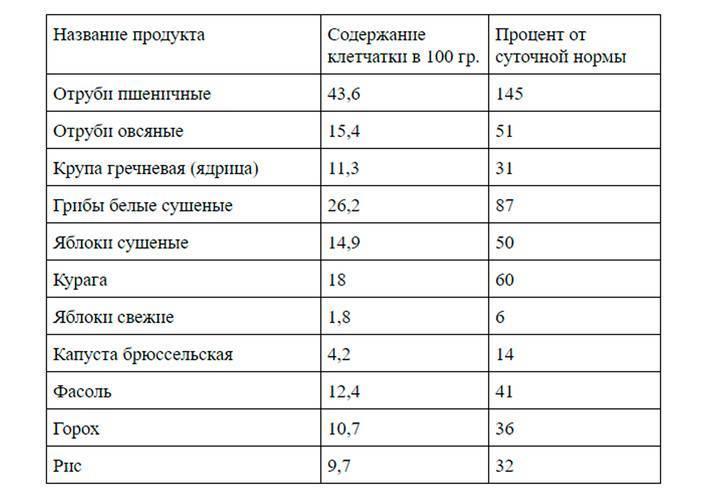 Таблица продуктов богатых клетчаткой