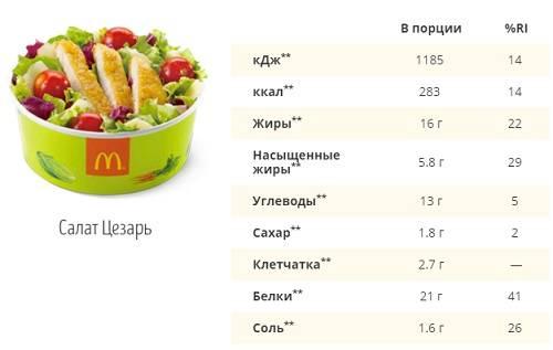 Kfc, макдоналдс или бургер кинг?  —  записки нищего
