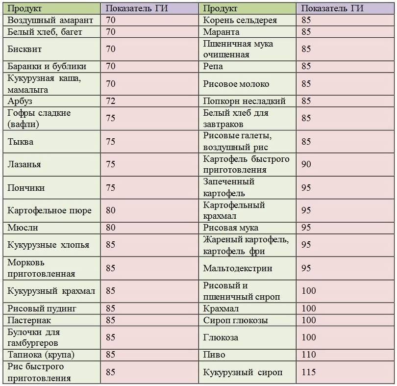 Продукты, содержащие углеводы — таблицы полезных и вредных