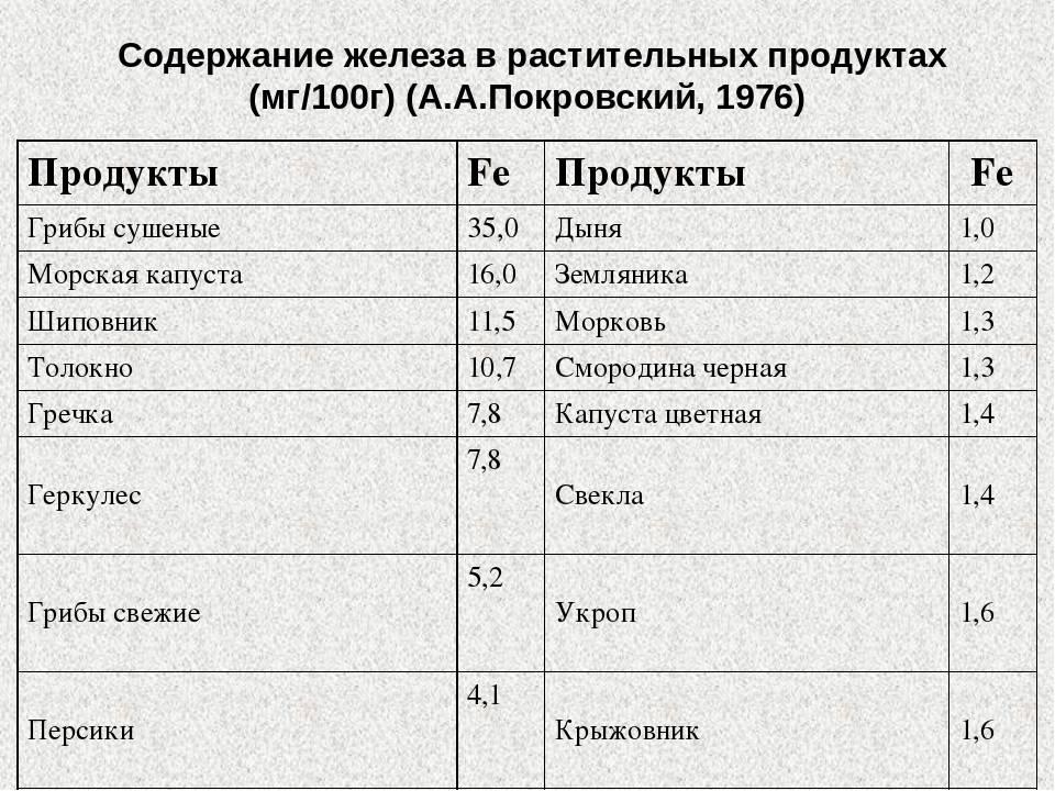 В каких продуктах содержится железо: список продуктов питания богатых зелезом