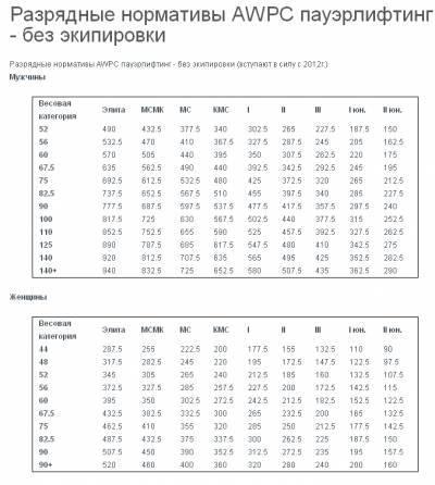 Таблицы разрядных нормативов по пауэрлифтингу федерации пауэрлифтинга россии 2001г.