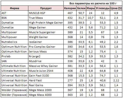 Набор мышечной массы для девушек: правильное питание