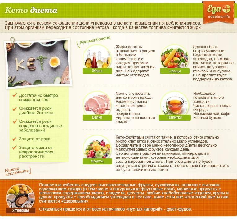 Полный список продуктов для кето-диеты