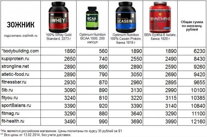 Лучшие продукты для набора мышечной массы. как набрать массу тела