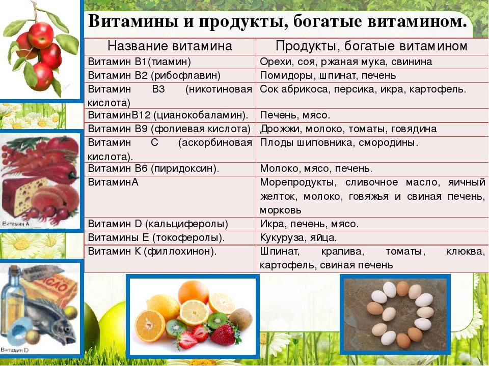 Витамин a (ретинол), в каких продуктах содержится, чем полезен