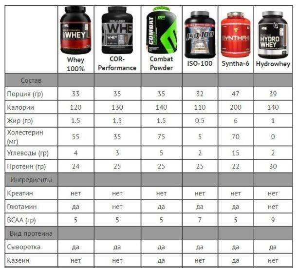 Что пить для набора мышечной массы: спортивное питание и добавки