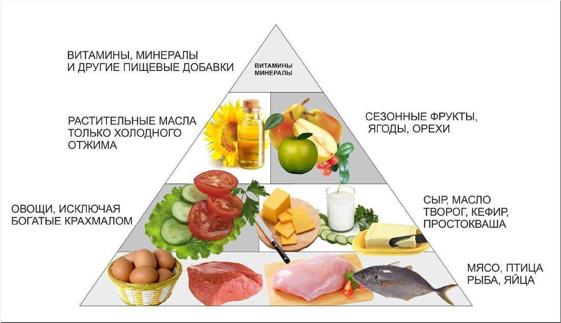 Низкоуглеводная диета: меню на неделю, польза в спорте, похудение