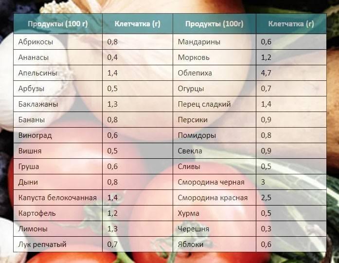 Чем полезна клетчатка?  · популярно о клетчатке · «сибирская клетчатка»