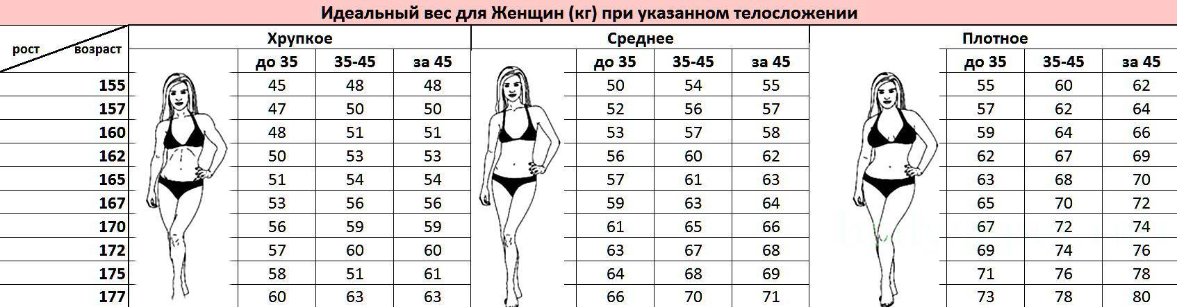 Идеальный вес: как рассчитать генетический сет поинт именно для вас?