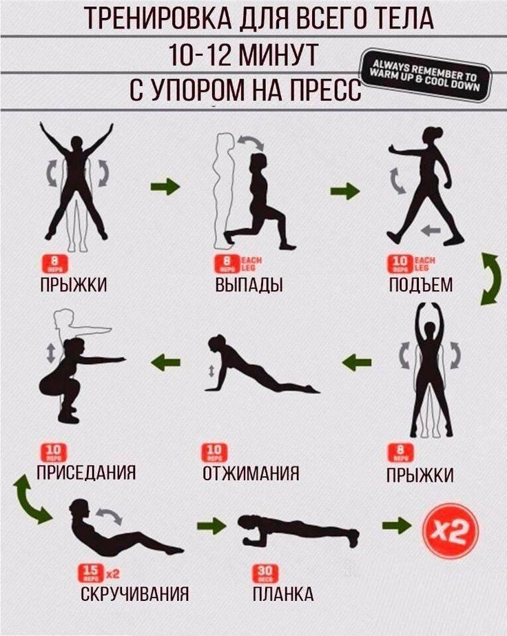 Hiit тренировки