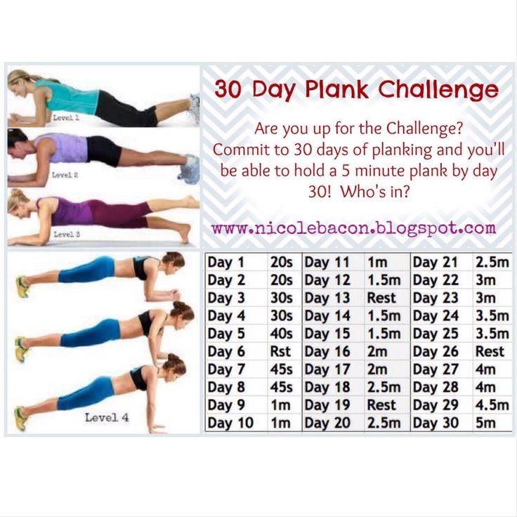 Упражнение планка для мужчин: как правильно деать, сколько нужно держать по времени, польза для пресса и похудения