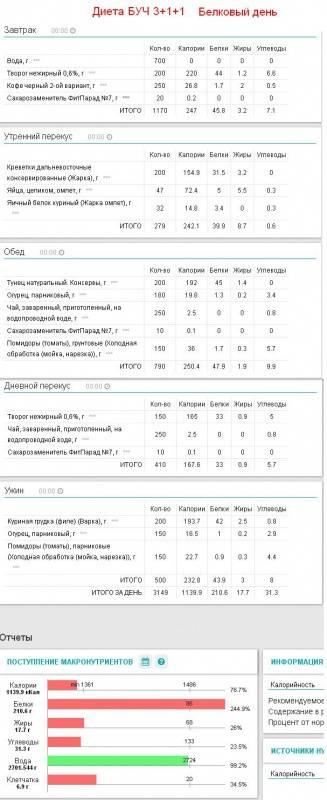 Диета: белково углеводное чередование