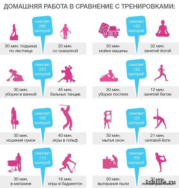 Сколько калорий сжигает бег за 10, 30 минут и 1 час