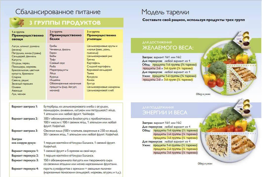 Рацион питания на неделю для похудения - примерное диетическое меню и список продуктов