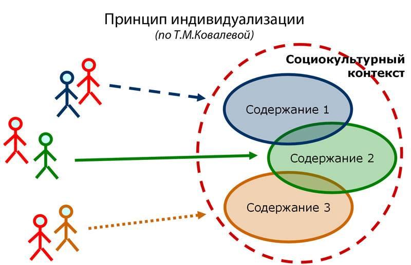 Личностно-ориентированный ⚠️ подход: принцип воспитания, методы, реализация