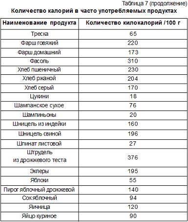 Как набрать калории: высококалорийные продукты, примерное меню на неделю и эффективная диета для набора веса - tony.ru