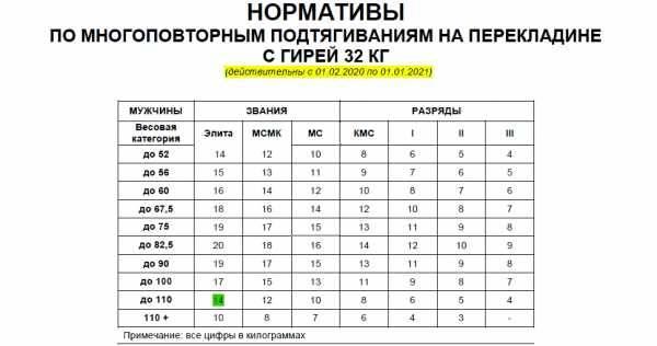 Программа подтягиваний на турнике: схема и таблица