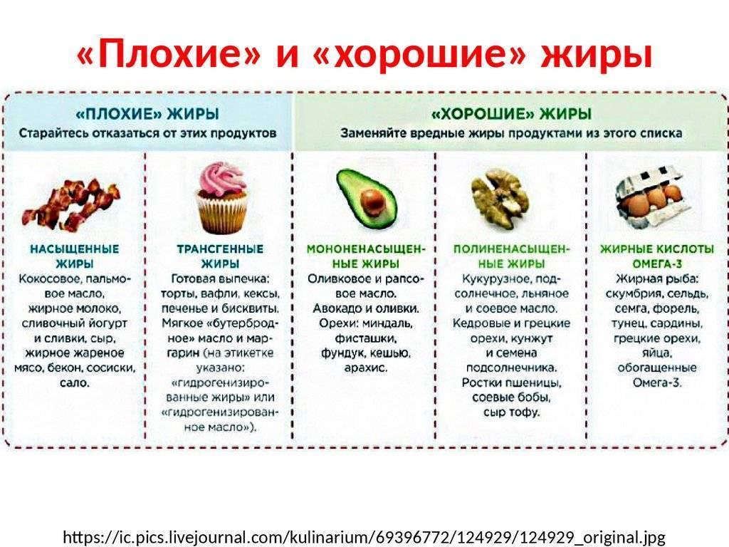 Полезные жиры. что это такое и с чем их едят?   aut...aut