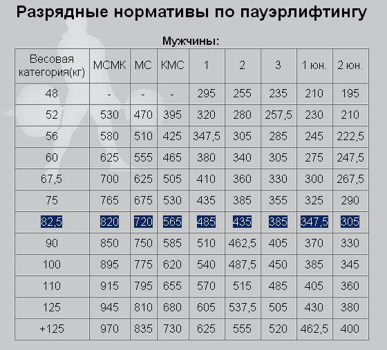 Нормативы по жиму лежа ipf, wpc, awpc