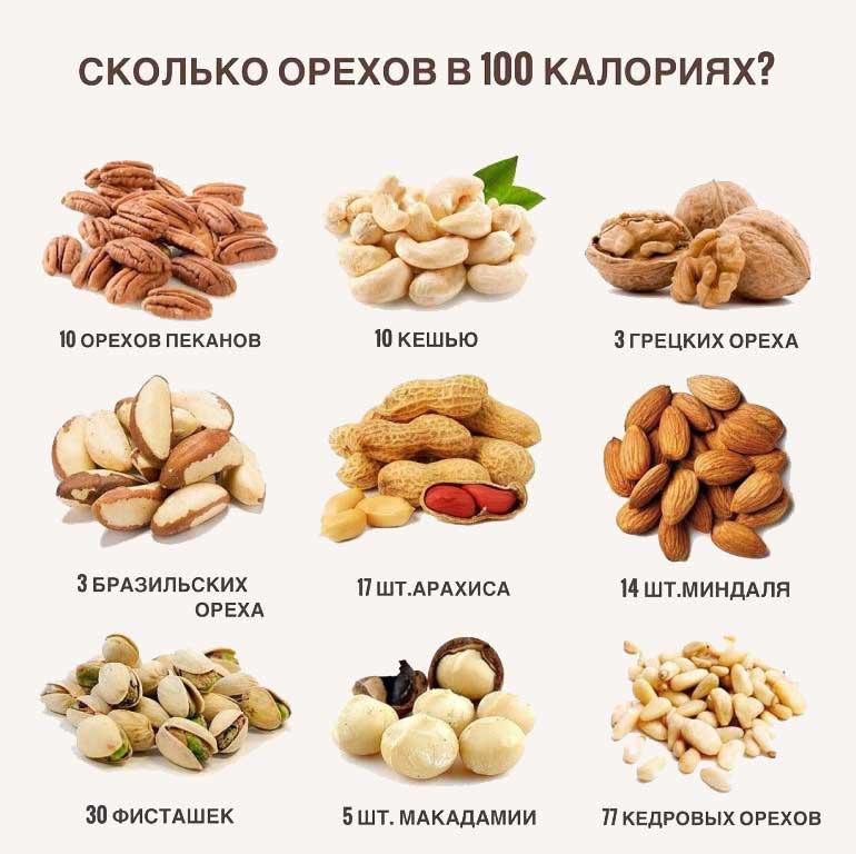 Какие орехи можно есть при похудении и в каком количестве в день