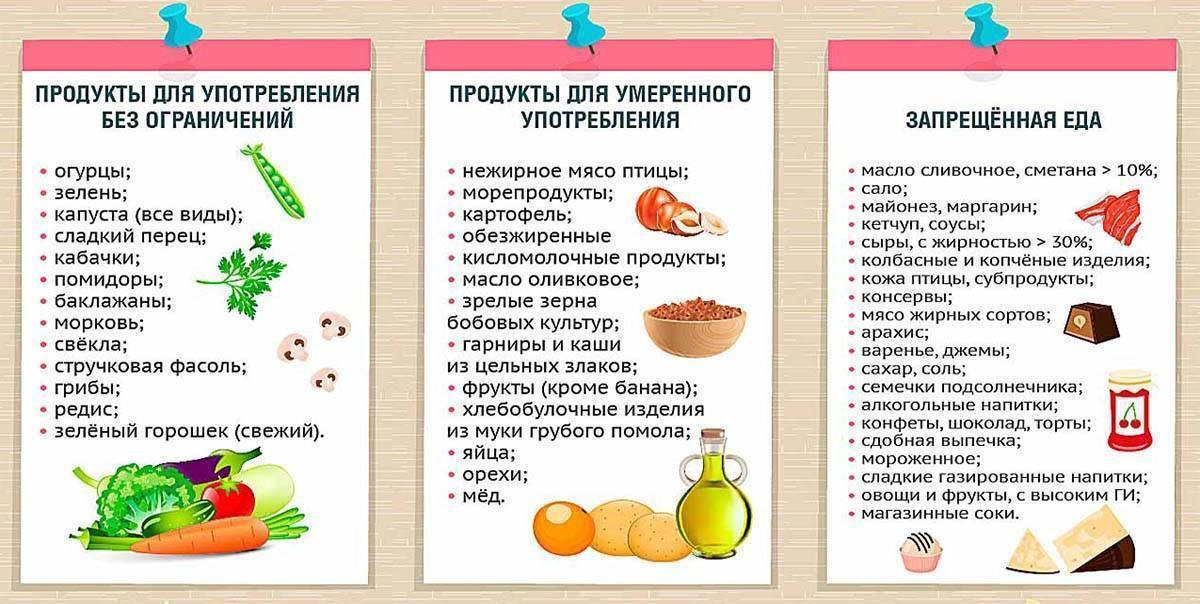 Диета пп: принципы и меню на неделю | food and health